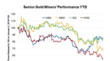 Why Kinross Gold's Rebound Potential Seems Limited Right Now