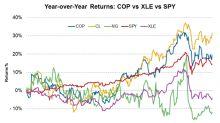 ConocoPhillips's Recent Stock Performance