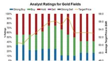 What's Baked In to Gold Fields' Analyst Ratings?