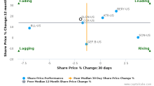Silgan Holdings, Inc. breached its 50 day moving average in a Bearish Manner : SLGN-US : December 4, 2017