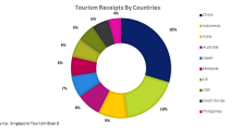 SGX's Tourism Stocks that Benefited from Increased Tourist Inflows