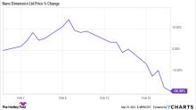Why Nano Dimension Stock Fell 28.4% in February