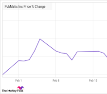 Why PubMatic Stock Jumped 63% in February
