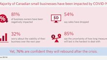 COVID-19 impact felt by 81 per cent of Canadian small business owners: CIBC Poll