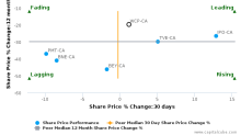 Whitecap Resources, Inc. breached its 50 day moving average in a Bearish Manner : WCP-CA : October 9, 2017