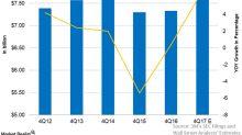 Factors that Could Boost 3M's 4Q17 Revenues