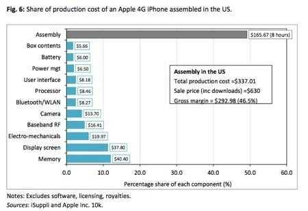 Research suggests Apple could afford to build iPhones in the US