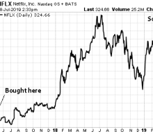 Netflix Stock: How I Knew to Sell BEFORE It Got Crushed
