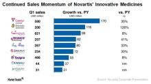 Novartis Delivered Strong Performance in 1Q18