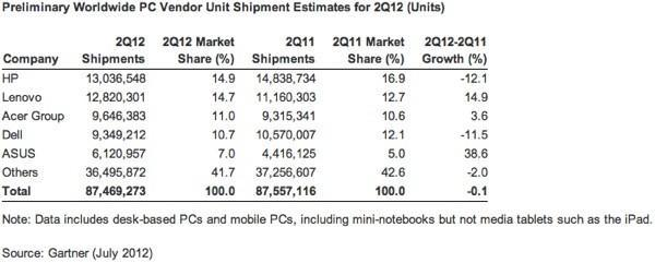 IDC and Gartner: PC market flattened out in Q2 while Apple, ASUS and Lenovo remain the stars