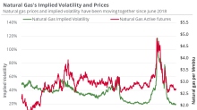 What's the Forecast for Natural Gas?