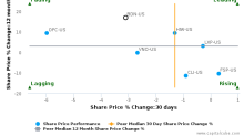 Brandywine Realty Trust breached its 50 day moving average in a Bearish Manner : BDN-US : November 17, 2017