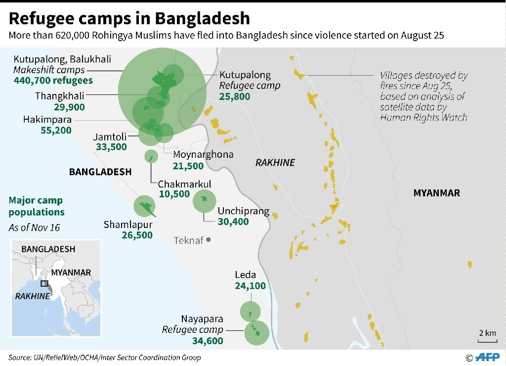 Updated map showing major Rohingya refugee camp populations in Bangladesh on the border with Myanmar. Bangladesh and Myanmar have agreed to start repatriating Rohingya refugees in two months. (AFP Photo/Gal ROMA)