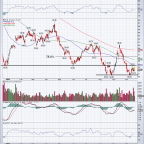 Schlumberger Stock May Have Finally Bottomed