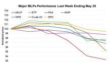 Crude Oil's Weakness Dragged MLPs Lower Last Week