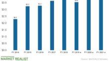 Skyworks Stock Fell 7.2% on May 13