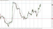 EUR/GBP Analisi Tecnica Previsioni per il 14 novembre 2017