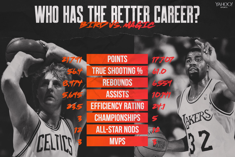 ab1a326727ba9 Better NBA career: Larry Bird or Magic Johnson?