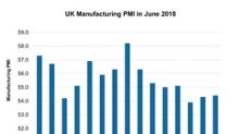 A Look at the UK's Manufacturing Activity in June