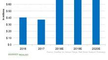 Analyzing ViewRay's Operational Performance