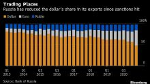 Putin's Bid to Ditch Dollar Picks Up as Exports Move to Euro