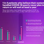 Two-Thirds of U.S. Consumers Likely to Switch Healthcare Providers If COVID-19 is Poorly Managed, Accenture Report Reveals