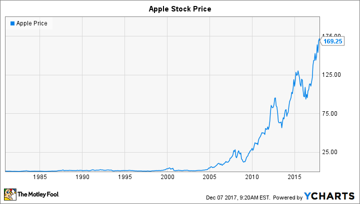 Apple Inc. (AAPL) Stock Price, Quote, History & News