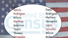 Garcia, Rodriguez and other Hispanic surnames now among the most popular in the U.S.