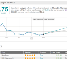 PhaseBio Explodes 82% After-Hours On FDA Nod For Covid-19 Clinical Trial