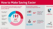 Why is it so hard to save? Most Canadians say they 'need to save more,' but aren't making it a priority: CIBC Poll