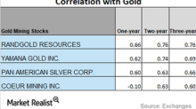 How Are Miners' Correlations to Gold Trending?