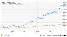 3 Huge Trends Visa Inc. Can Ride Higher