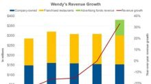 What Drove Wendy's Revenue in 1Q18?