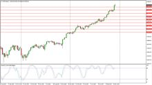 Dow Jones 30 and NASDAQ 100 Price forecast for the week of December 11, 2017, Technical Analysis