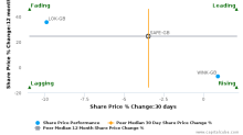 Safestore Holdings Plc breached its 50 day moving average in a Bearish Manner : SAFE-GB : June 28, 2017