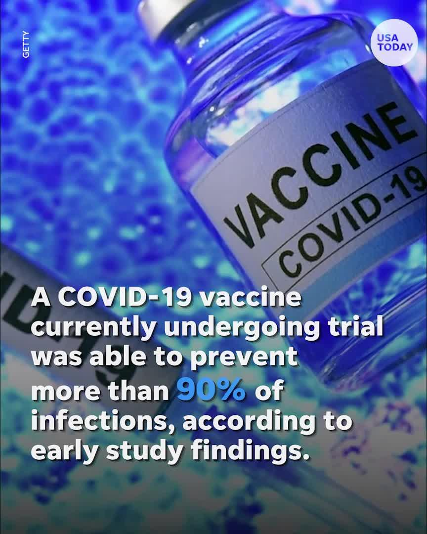 Pfizer's COVID-19 vaccine candidate shown to be 90% effective in early findings