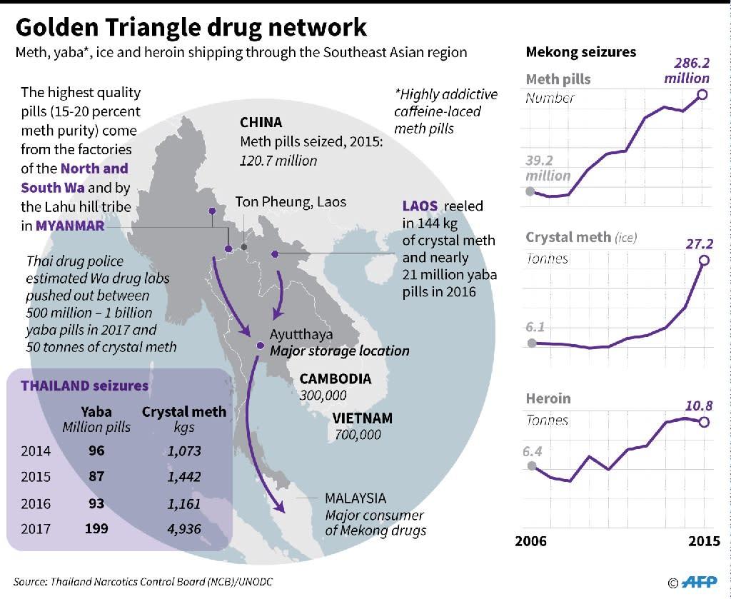 "Graphic on the ""golden triangle"" drug network. (AFP Photo/John SAEKI)"