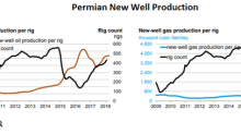 Update: Permian Rig Counts and New Well Production