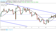 EUR/USD Daily Forecast – Euro Holds Below Resistance Ahead of Fed Minutes