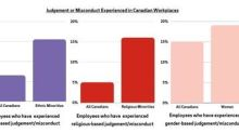 New ADP Survey Shows Canadians Believe Workplaces Have Work to Do on Diversity and Inclusion