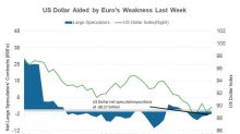 Why the US Dollar Managed to Stay Afloat Last Week