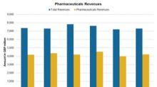 GlaxoSmithKline's Pharmaceuticals Segment in Q2 2018