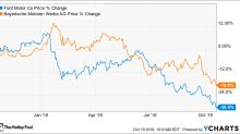 Better Buy: Ford Motor Company vs. BMW AG