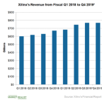 5G and AI to Boost Xilinx's Earnings in Fiscal 2019 and Beyond