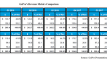What Were GoPro's Important Metrics in Q3 2018?