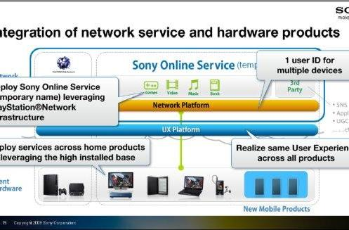 Sony Online Service aims to achieve brand loyalty