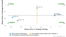 Next Plc breached its 50 day moving average in a Bearish Manner : NXGPF-US : June 12, 2017