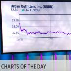 TODAY'S CHARTS: Boeing boosts Dow; Comcast backs off Fox bid; Urban ups guidance