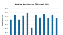 What Happened to Mexico's Manufacturing PMI in April?