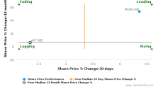 Actual Experience Plc breached its 50 day moving average in a Bearish Manner : ACT-GB : June 12, 2017